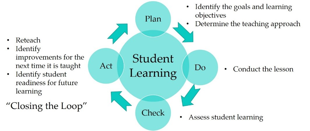 Student Learning Assessment Cycle Diagram