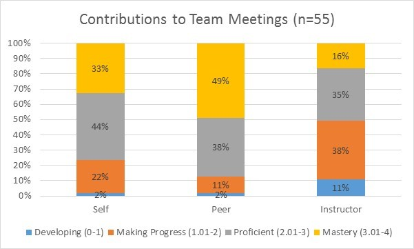 Meeting Contribution