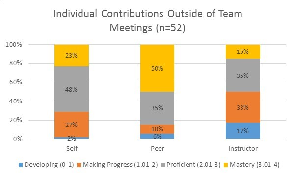 Individual Contributions outside of team