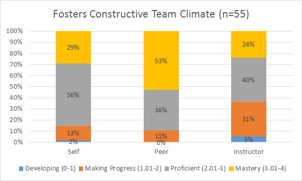 Fosters constructive team climate