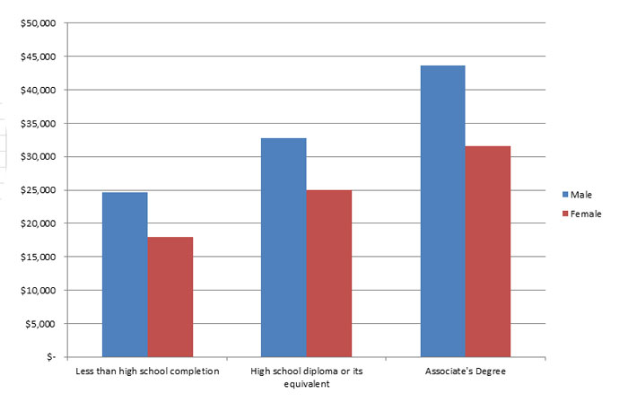 Annual Earnings of employees with an Associates Degree